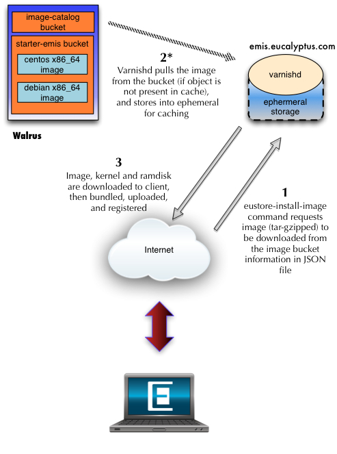 Diagram of eustore-install-image