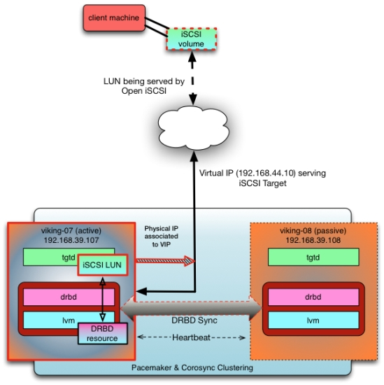 HA iSCSI Diagram - viking-07 active
