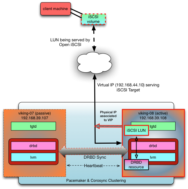 Adventures in High Availability: HA iSCSI with DRBD, iSCSI